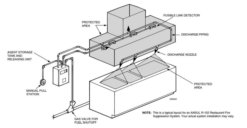 Kitchen Fire Suppression System - Abbey Fire (UK) Ltd